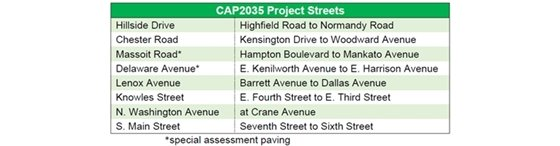 CAP2035 Street list