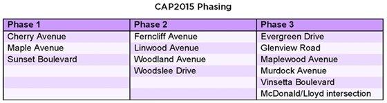 CAP2015 Phasing