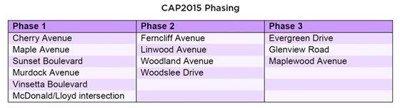 CAP2015 Phases